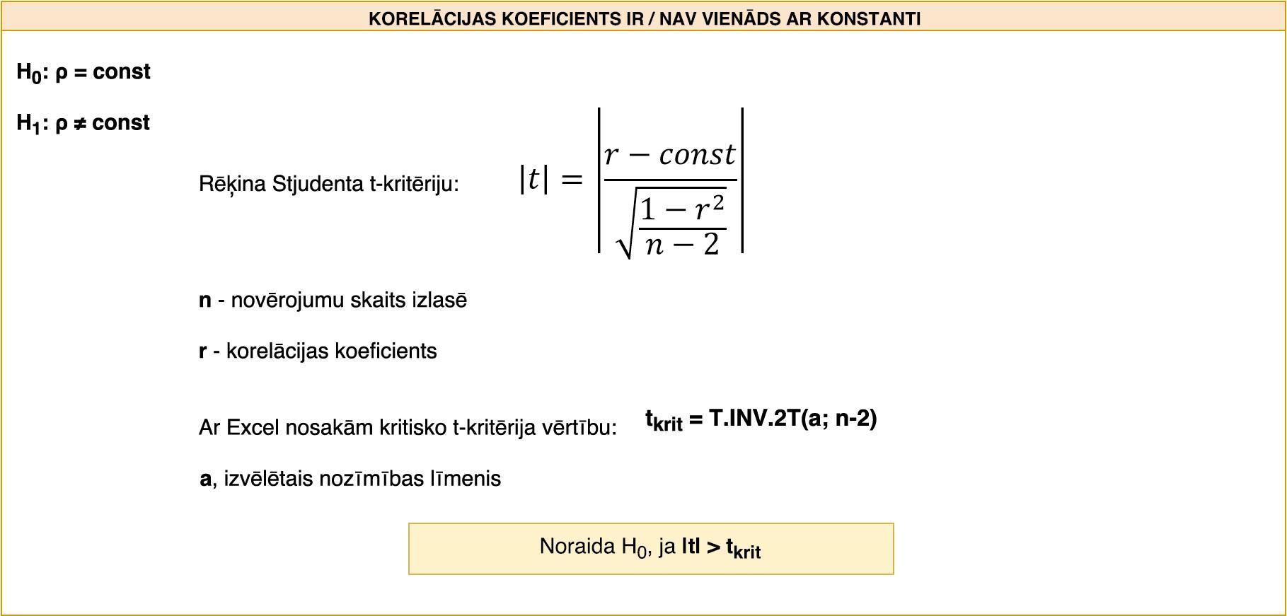 Hipotēzes pārbaude par to, vai korelācijas koeficients ir būtisks un statistiski ticami atšķiras no konstantas, visbiežāk nulles.