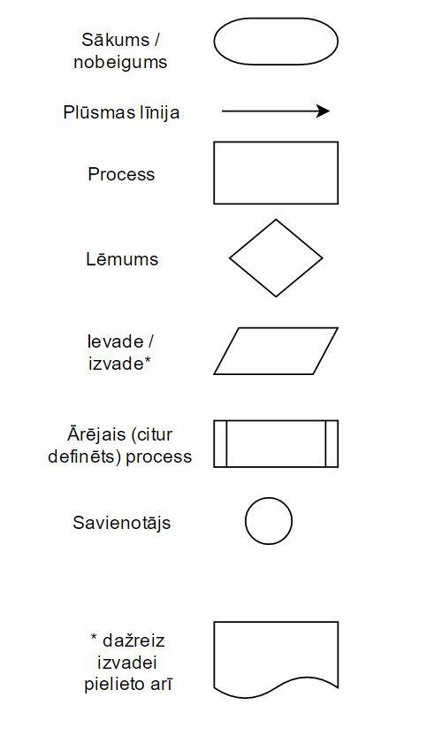 Blokshēmas pamatelementi
