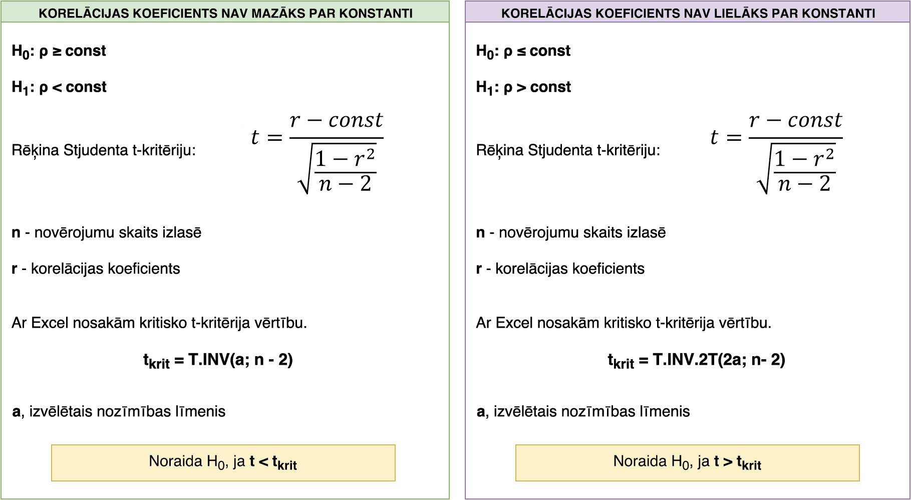 Hipotēzes pārbaude par to, vai korelācijas koeficients ir lielāks / mazāks par kādu pieņemtu konstanti (skaitli).