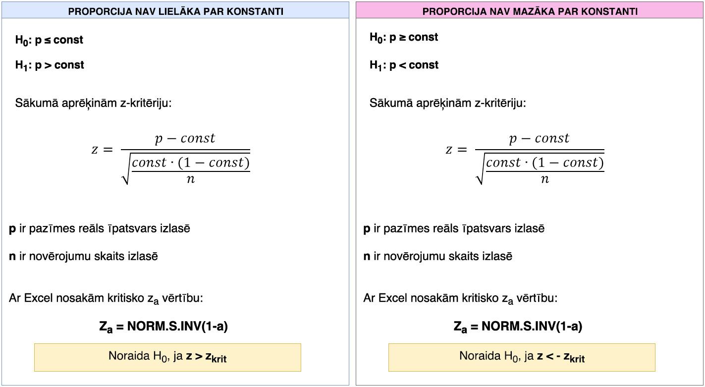 Proporcija nav lielāka par konstanti un proporcija nav mazāka par konstanti