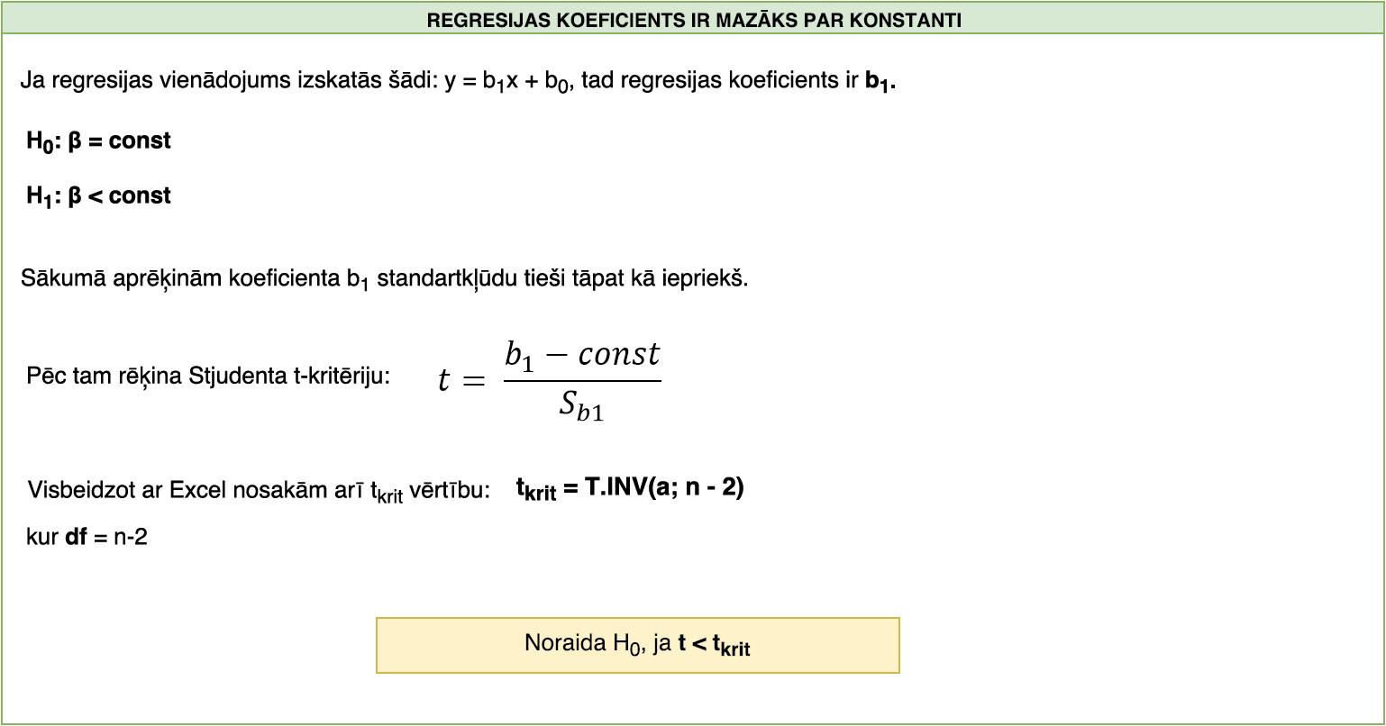 Regresijas koeficients ir lielāks par konstanti.