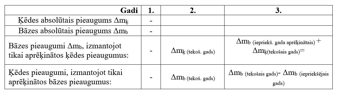 Ķēdes un bāzes absolūto pieaugumu matemātiskās sakarības.