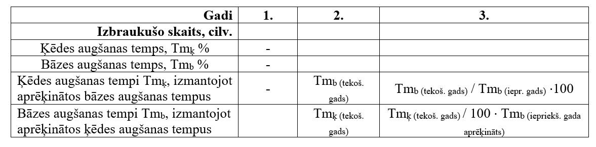 Ķēdes un bāzes augšanas tempu matemātiskās sakarības.