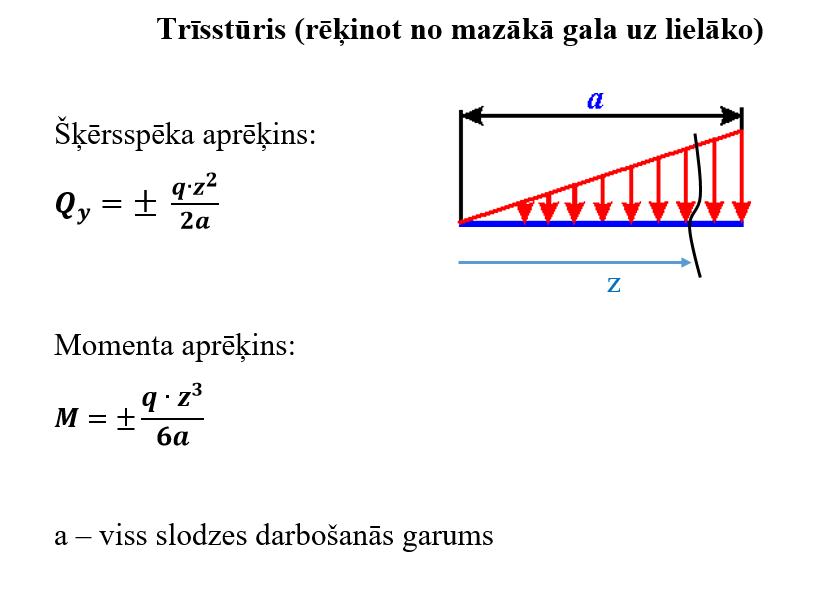 Formulas epīrām trīsstūra slodzei